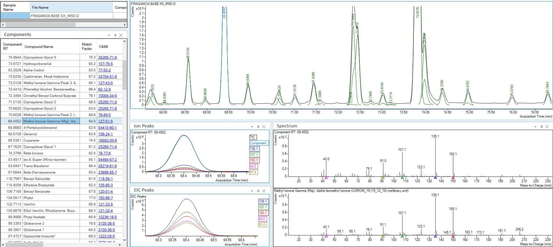 Use of deconvolution algorythm to identify compounds in fragrances by GC/MS